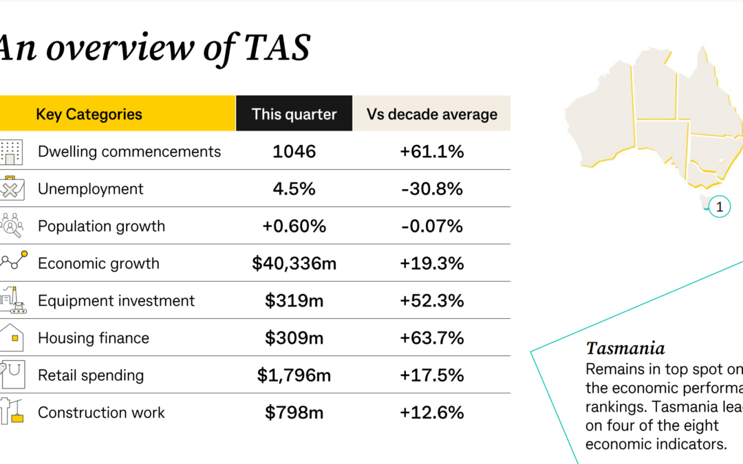 Commsec State of the State Report